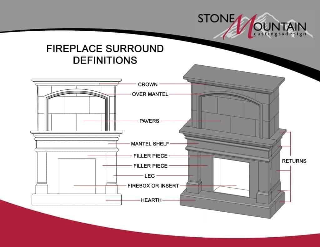 Fireplace Surround Definitions